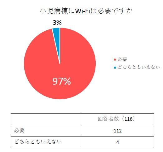 入院中の小児病棟のWi-Fi環境についてのアンケート調査集計結果